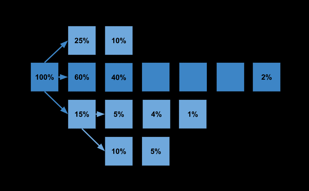 A number of boxes representing different journeys. Arrows point from a box to a next possible box. In each box there is a percentages representing how many made that move.